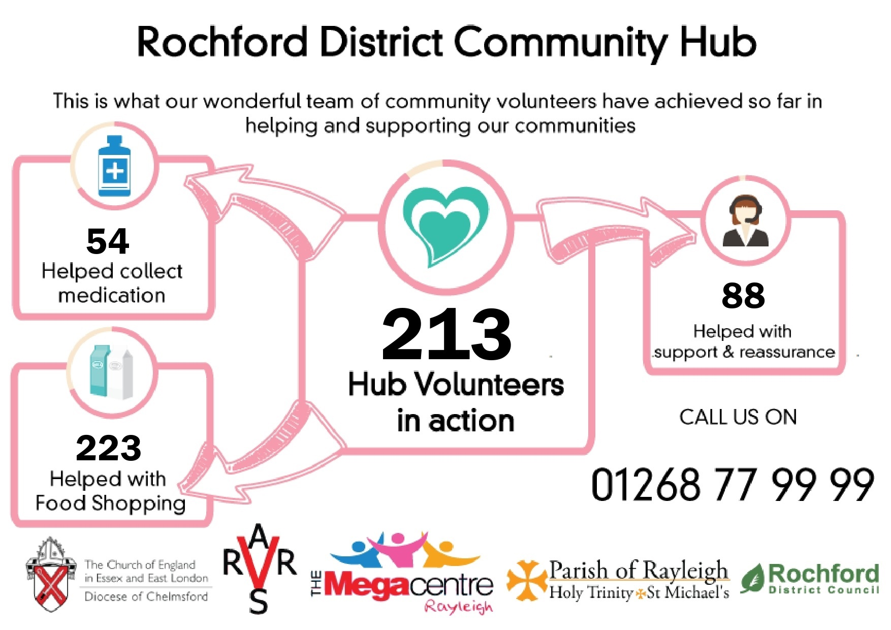 Rochford District Community Response Hub Infographic