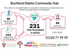 Week 13 – 27th June – 3rd July Infographic, Rochford District Community Response Hub update
